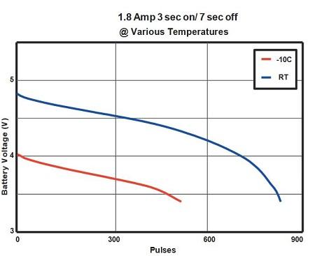 Duracell Ultra M3 2CRP5