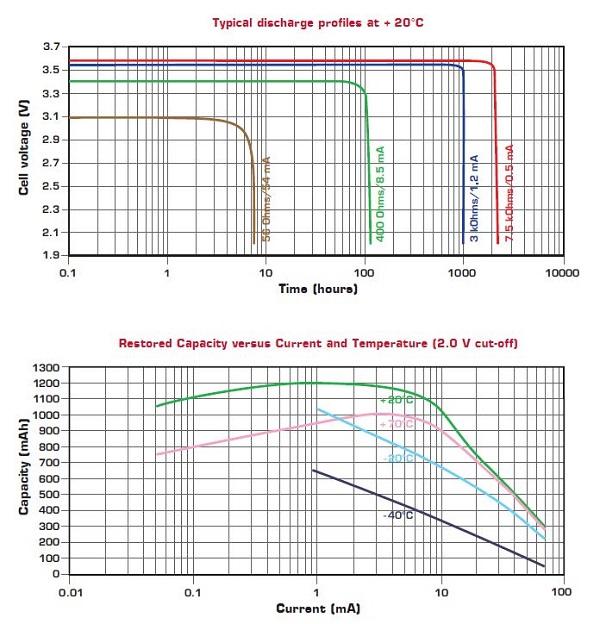Saft LS 14250 lithium battery