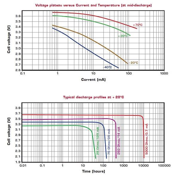 Saft LS 26500 lithium battery