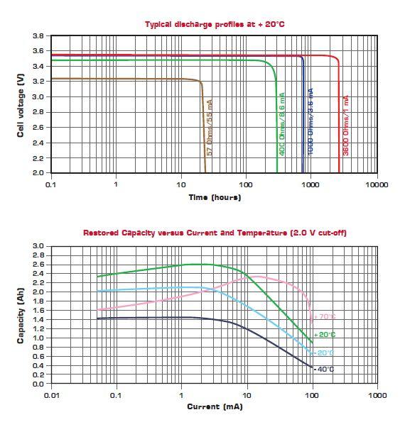 Saft LS 14500 lithium battery
