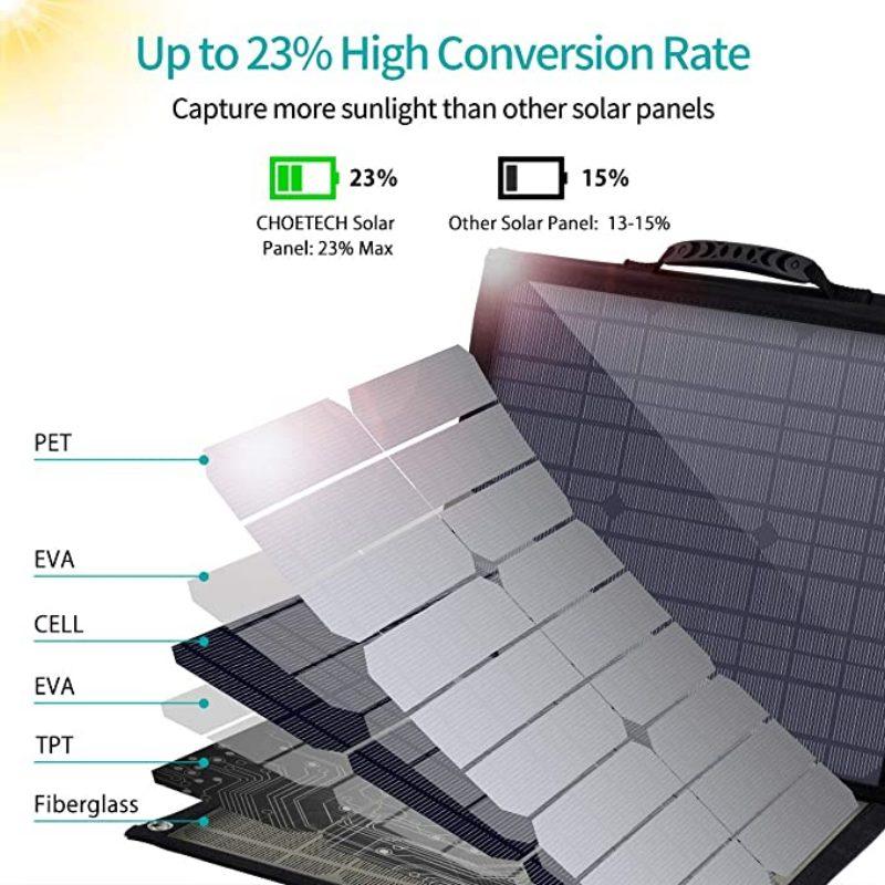 Choetech Solar Panel 80W