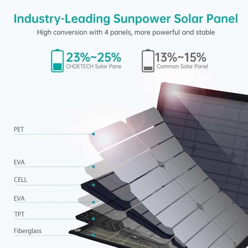 Choetech SC008 120W solar Panel