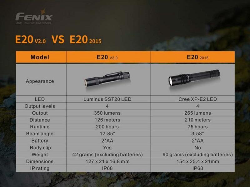 FENIX E20 V2, 350 LUMENS