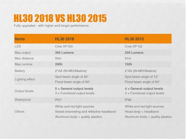 Fenix HL30 2018 Edition