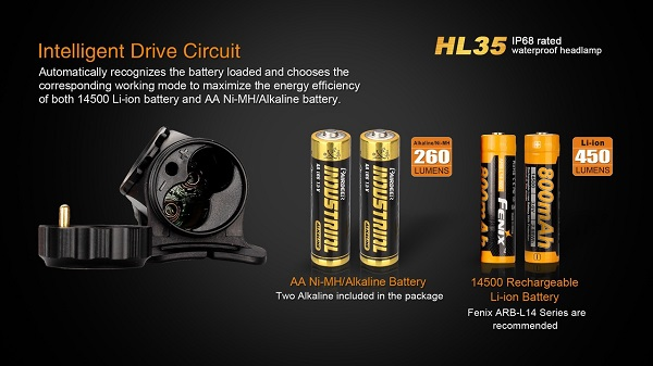 fenix HL35 led headlamp 450lumens