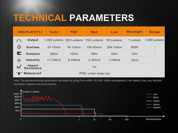 Fenix UC35 V2.0 1000 Lumens