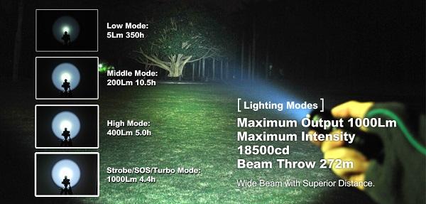 xtar R30 U2 rechargeable flashlight