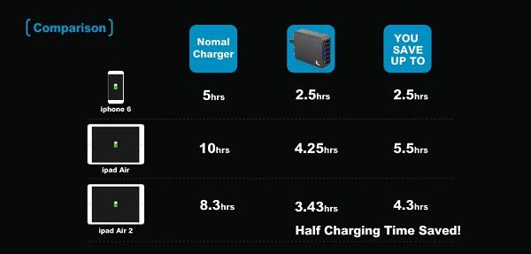 xtar u1 6port usb charger